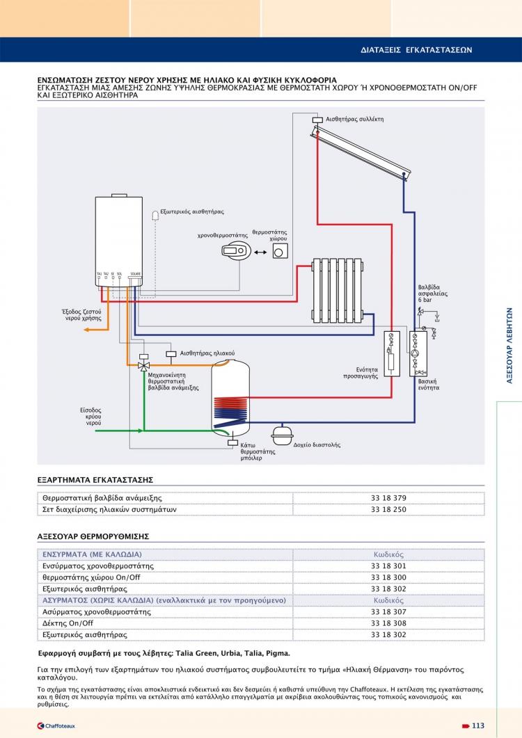 Ενσωμάτωση ζεστού νερού χρήσης με ηλιακό και εξαναγκασμένη κυκλοφορία