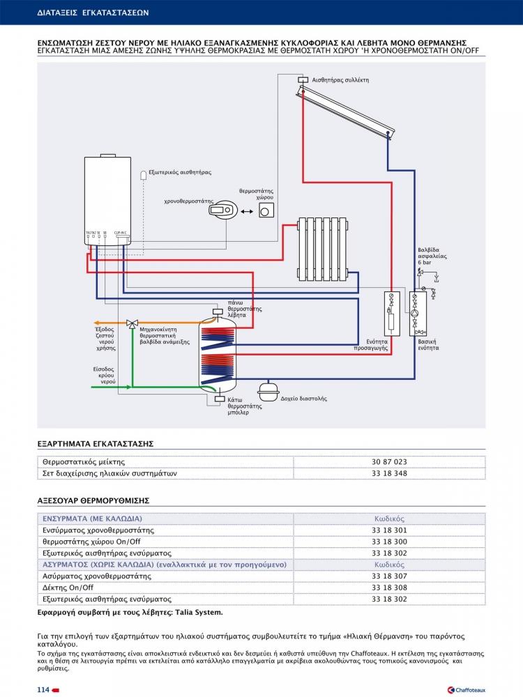 Ενσωμάτωση ζεστού νερού χρήσης με ηλιακό και εξαναγκασμένης κυκλοφορίας και λέβητα μόνο θέρμανσης